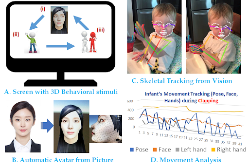 Interactive Avatar based Imitation Stimulus System